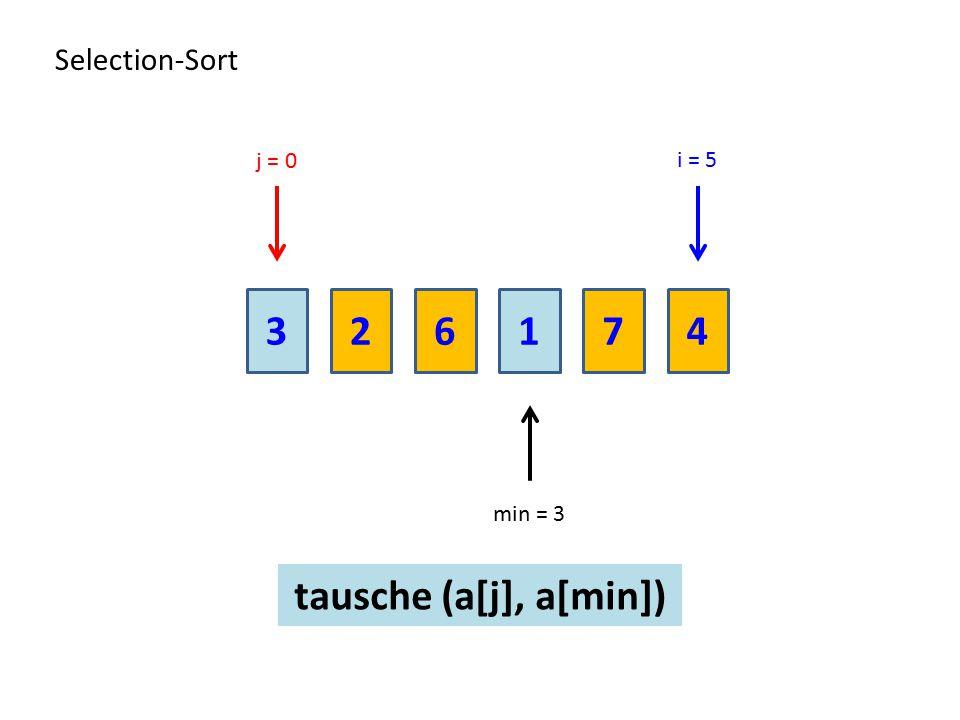 Selection-Sort j = 0 i = 5 3 2 6 1 7 4 min = 3 tausche (a[j], a[min])